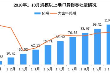 2018年1-10月全国港口货物吞吐量累计110.93亿吨