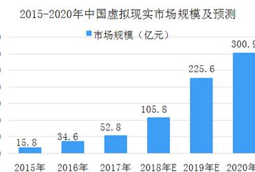 2018年中国虚拟现实产业链及行业相关政策分析(图)
