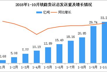 2018年1-10月铁路货运总发送量累计33.28亿吨:同比增长8.2%