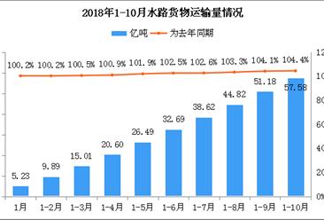 2018年1-10月水路货物运输量累计57.58亿吨:为去年同期104.4%