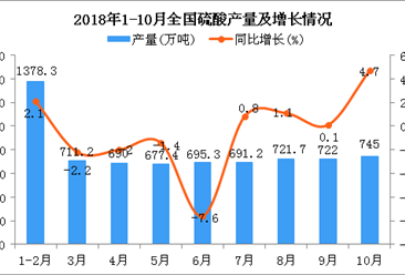2018年1-10月全国硫酸产量为6975.7万吨 同比下降0.3%