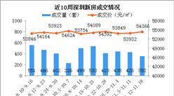 2018年第46周深圳新房市場周報:成交4連跌 羅湖房價環比上漲7.5%(圖)