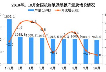 2018年1-10月全国机制纸及纸板产量同比下降1.7%