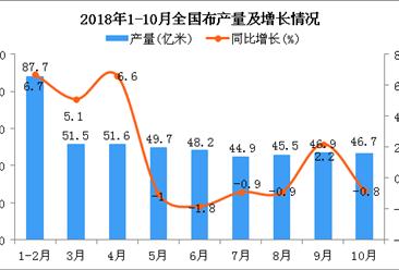 2018年1-10月全国布产量为438.1亿米 同比增长1.8%