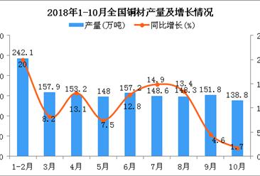 2018年1-10月全国铜材产量数据分析:同比增长11.2%