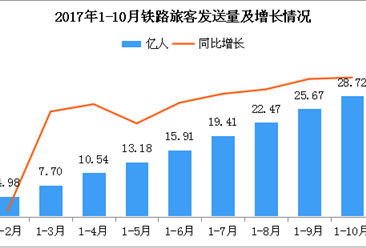 2018年1-10月铁路运输旅客发送量达28.72亿人:同比增长9.4%