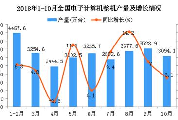 2018年1-10月全国电子计算机整机产量为28475.9万台 同比增长5.1%