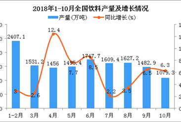 2018年1月-10月全国饮料产量统计数据分析