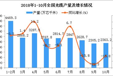 2018年10月全国光缆产量出现增长 同比下降15.8%