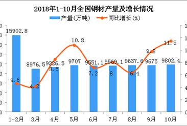 2018年10月全国钢材产量持续增长 同比增长11.5%