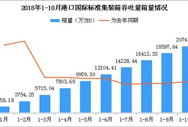 2018年1-10月港口国际标准集装箱吞吐量数据(附图表)