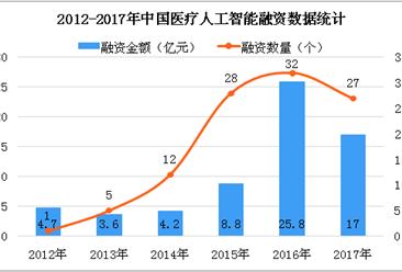 阿里健康2019财年上半年营收增长111% 中国医疗人工智能产业发展情况分析(图)