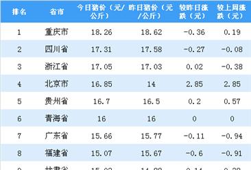 2018年11月20日全国各省市生猪价格排行榜:重庆生猪价格最高(附排名)
