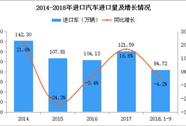 海南:4家首批平行进口汽车试点企业获批 2018年中国进口汽车市场分析(附图表)