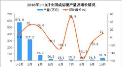 2018年10月全国成品糖产量回暖 同比增长10%
