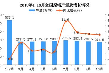 2018年1-10月全国原铝产量为2771.4万吨 同比增长4.4%