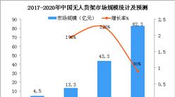 小闪科技宣布倒闭 2018年中国无人货架市场数据分析及预测(图)