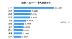 """2018年""""双十一""""十大投诉省份排行榜"""