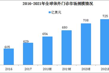 2018年全球体外诊断发展现状及2019年市场规模预测(图)