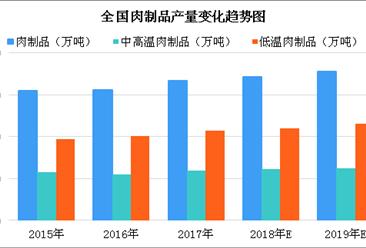 2019年全国肉制品产量将达1775万吨 低温肉制品市场份额持续扩大(图)