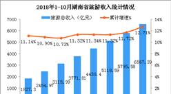 2018年1-10月湖南省旅游业发展数据分析:旅游总收入增长12.71%(附图表)