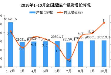 2018年1-10月全國原煤產量同比增長5.4%(圖)