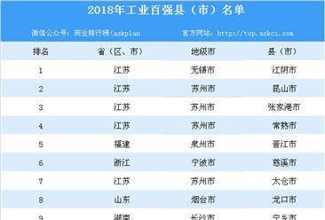 2018年工业百强县(市)排行榜
