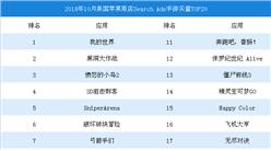 2018年10月美国苹果商店SearchAds手游买量TOP20