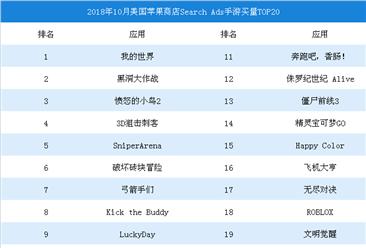 2018年10月美國蘋果商店SearchAds手游買量TOP20
