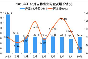 2018年1-10月吉林省发电量及增长情况分析