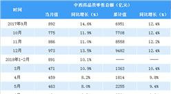 2018年1-10月全国中西药品零售数据分析:零售额同比增长9.3%(表)