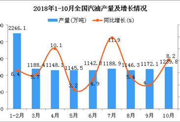2018年10月全国汽油产量增长 同比增长8.2%