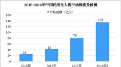 2018年中国民用无人机市场数据分析及预测:市场规模将突破百亿(图)