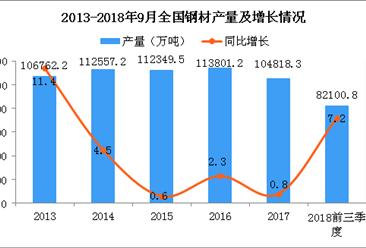 2018年前三季度钢铁行业运行情况分析(图)