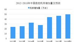 2018年中国伺服系统行业下游应用市场分析(图)