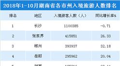2018年1-10月湖南各市州入境旅游人数排行榜(附榜单)