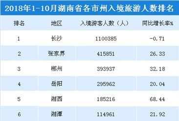 2018年1-10月湖南各市州入境旅游人數排行榜(附榜單)