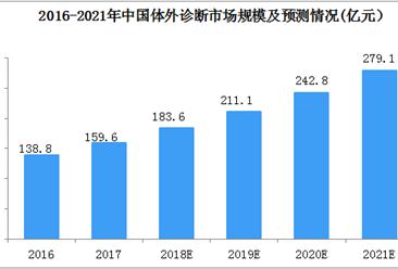 2018年中国体外诊断市场竞争格局及主要企业分析