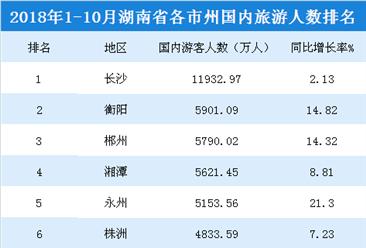 2018年1-10月湖南各市州国内旅游人数排行榜:长沙1.2亿游客遥遥领先(附榜单)