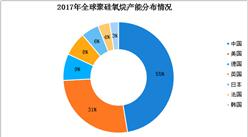 九幅圖看懂全球及中國有機硅行業市場現狀及前景分析