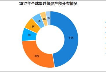 九幅图看懂全球及中国有机硅行业市场现状及前景分析