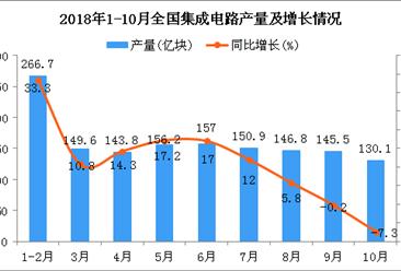 2018年1-10月全国集成电路产量统计分析(附图)