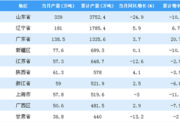 2018年1-10月全国各省市柴油产量排行榜TOP20
