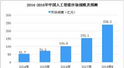 全国首套人工智能教材明年进入中小学 2018年中国人工智能数据分析及预测