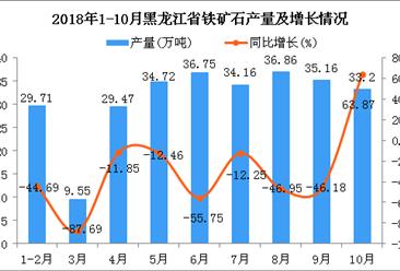 2018年10月黑龙江省铁矿石产量为33.2万吨 同比增长63.87%