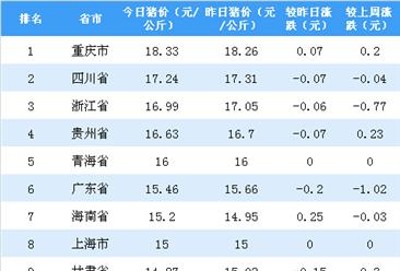 2018年11月21日全国各省市生猪价格排行榜:重庆生猪价格最高(附排名)