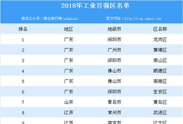 2018年工业百强区排行榜