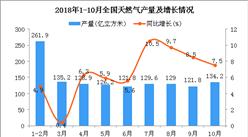 2018年1-10月全国天然气产量统计分析(图)