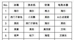 2017-2018年度中国家用电器行业品牌评价情况(图)