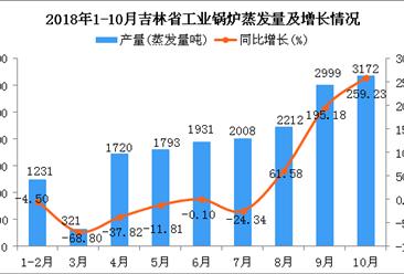 2018年1-10月吉林省工业锅炉蒸发量同比增长33.35%